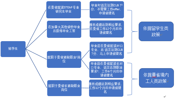 曼省分叉图.png