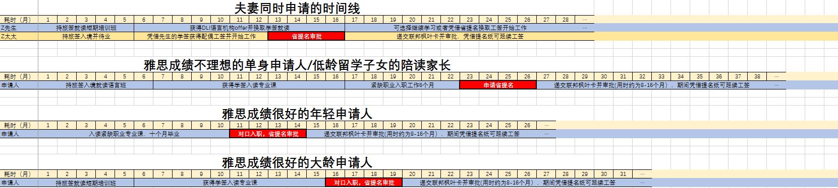 曼省时间线截图.png